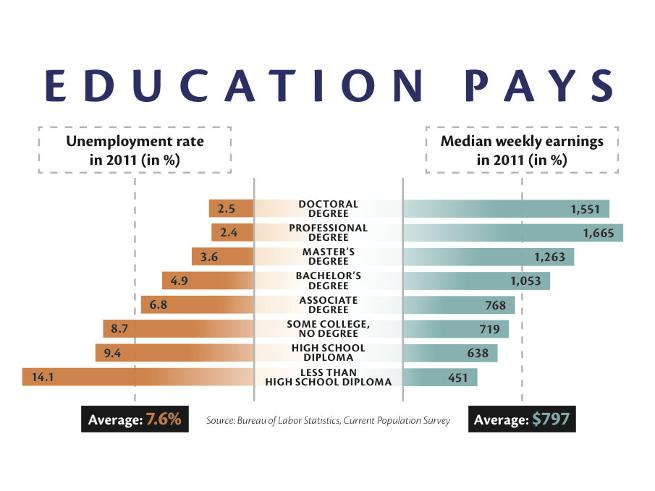 education pays Highlights similar to previous editions, education pays 2016: the beneits of higher education for individuals and society documents differences in the earnings and employment patterns of us.
