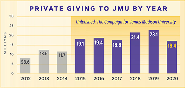 private giving to jmu 2012-2020