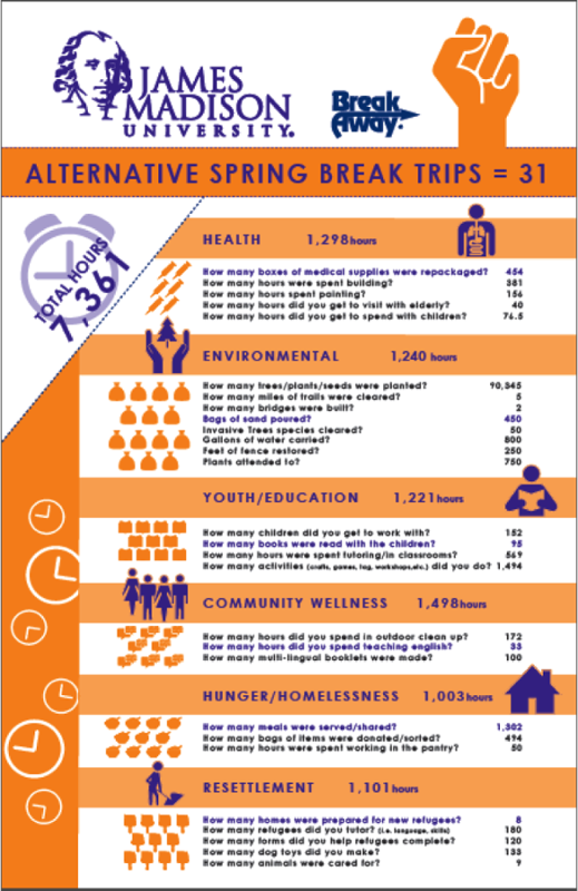 Alternatiive Spring Break. Total Hours=7,361