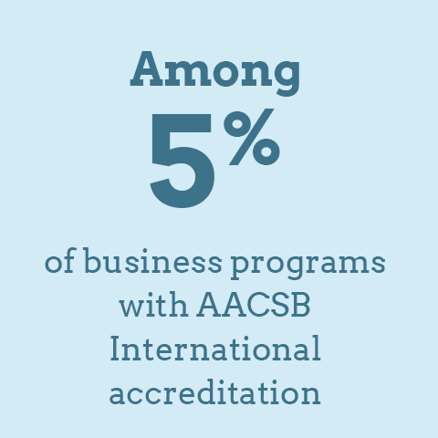 Among 5% of business programs with AACSB International accreditation