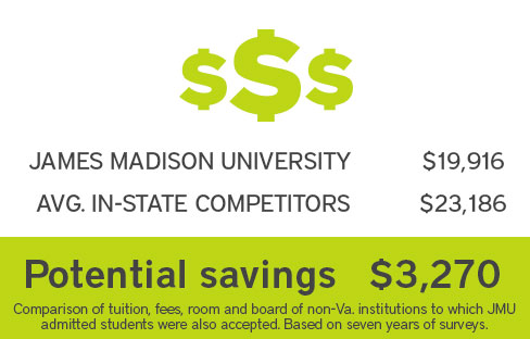 JMU vs. Average In-State Public Competitors. Potential savings of $3,123.