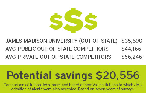 JMU vs. Average Out-of-state Public and Private Competitors. Potential savings of $22,905.
