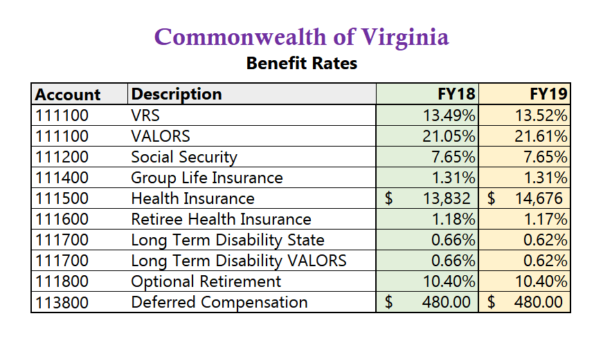 FY18 FY19 Benefit Rates