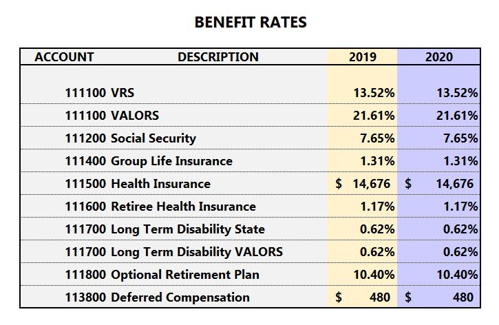 07.19-fy20-benefit-rates