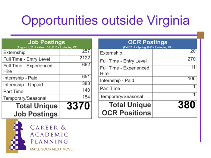 Opportunities Outside Virginia