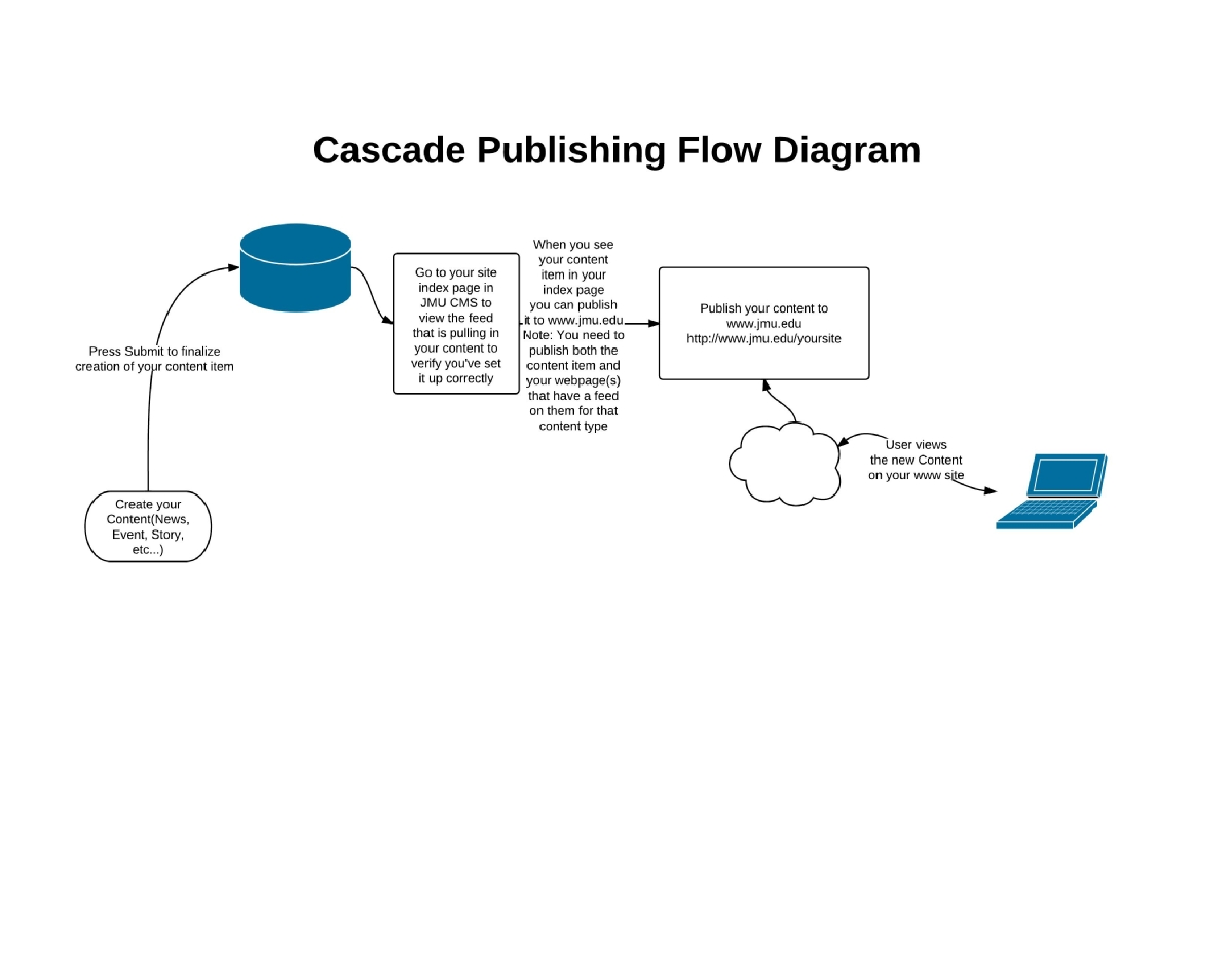 Cascade Publishing Diagram