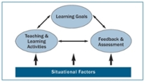 Fink's diagram showing the relationship between teaching, learning and assessment