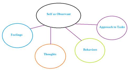 Self as obervant: observing feelings, thoughts, behaviors, and approach to tasks