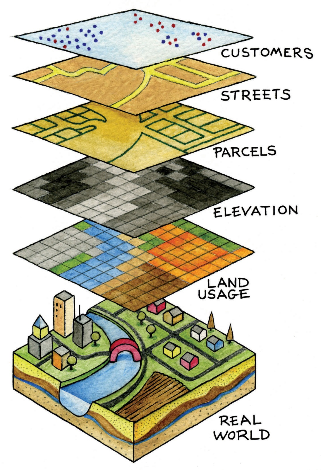 GIS Layers Graphic