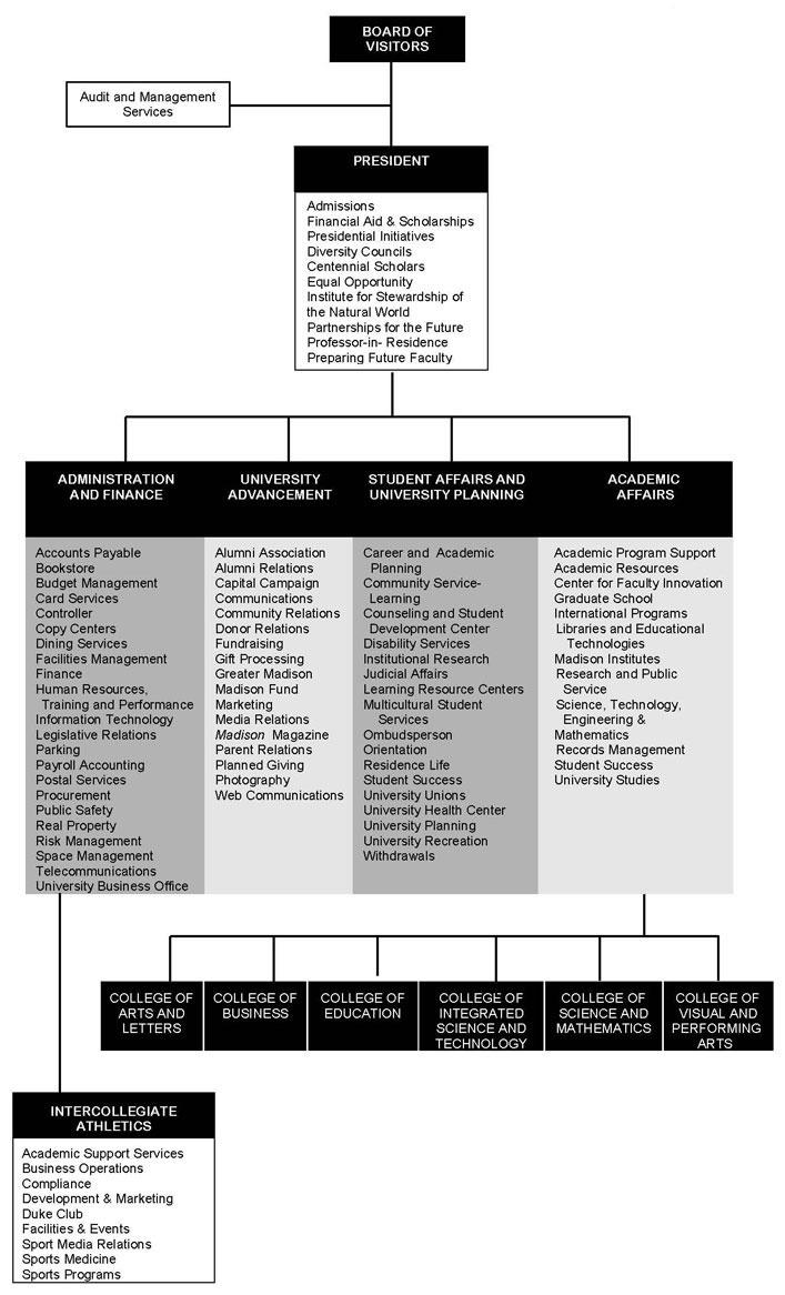 James Madison University Viib Organization Chart