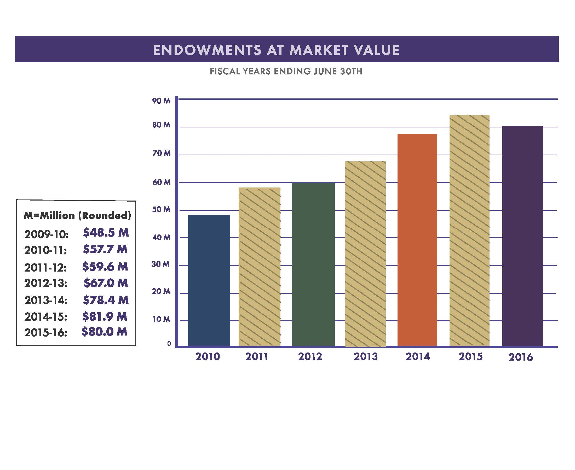 Graph of Endowments @ Mkt Value