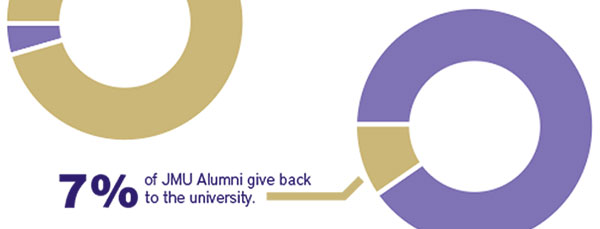 7 percent of Alumni give back to the university
