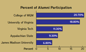 Percent of Alumni Donor Participation