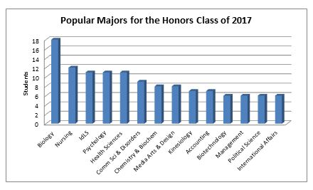 popular honors majors 2013
