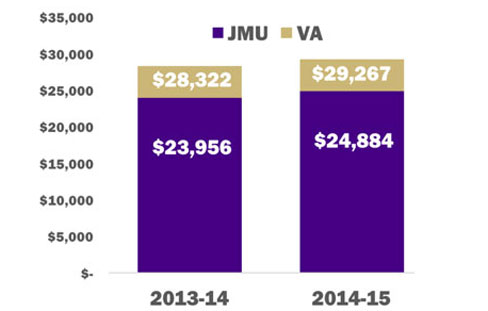 Undergraduate student debt chart with 2014-15 graduates averaging $24,884 and Virginia state average $29,267.