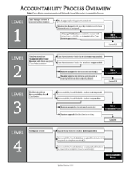 Click to open 2014-15 Accountability Process Overview (pdf)