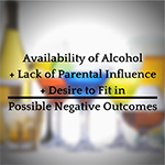 Availability of Alcohol + Lack of Parental Influence + Desire to Fit in = Possible Negative Outcomes