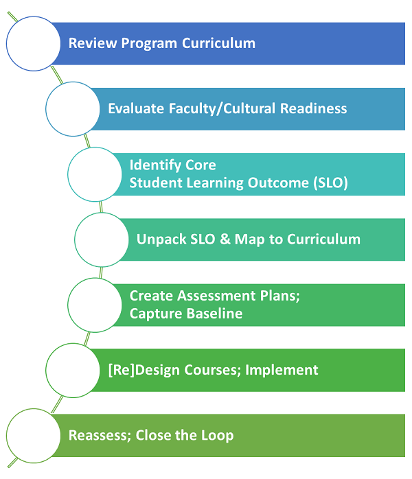 Learning Improvement by Design Stages