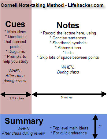 An image of the Cornell method: a 2.5 inch column down the left of the paper for cues, a 6 inch column down the right for notes, a 2 inch margin along the bottom for a summary