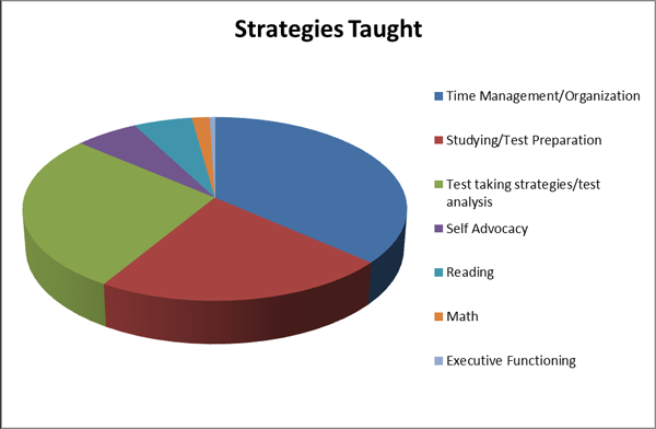 Pie chart showing strategies taught: time management 35%, studying and test prep: 25%, test taking strategies/test analysis: 25%, self advocacy: 5%, reading: 6%, Math: 3%, Executive Functioning: 1%