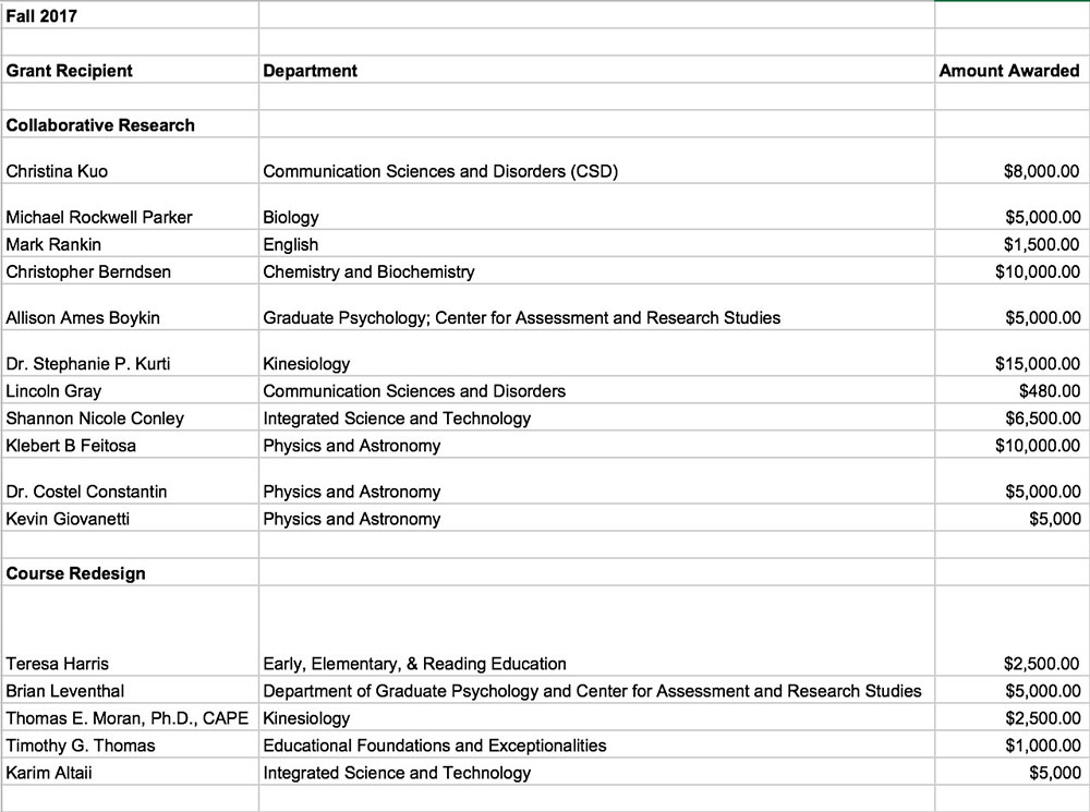 screen shot of spreadsheet showing the names of grant recipients, the departments they work in and the amount they received.