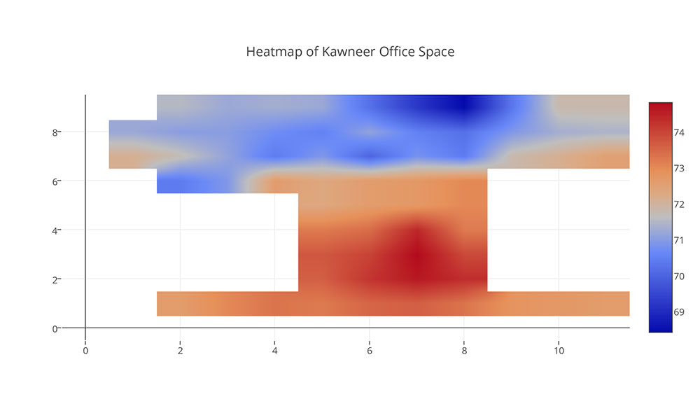 A heat map showing areas of varying shades of orange and blue inside a diagram shaped like the Kawneer floorplan.