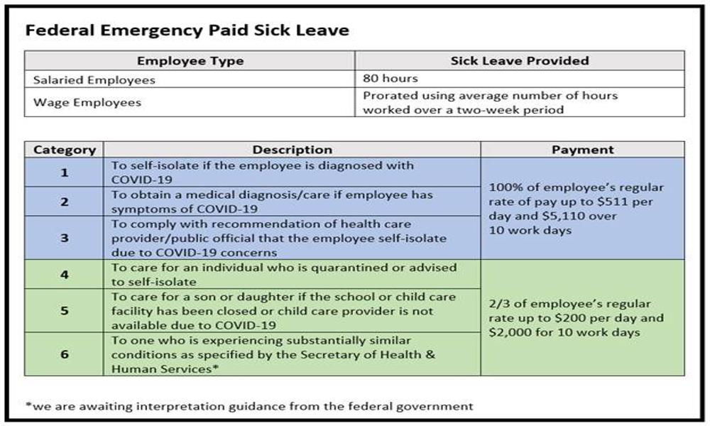 Federal Emergency Paid Sick Leave
