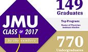 2017 fall commencement by-the-numbers graphic thumb