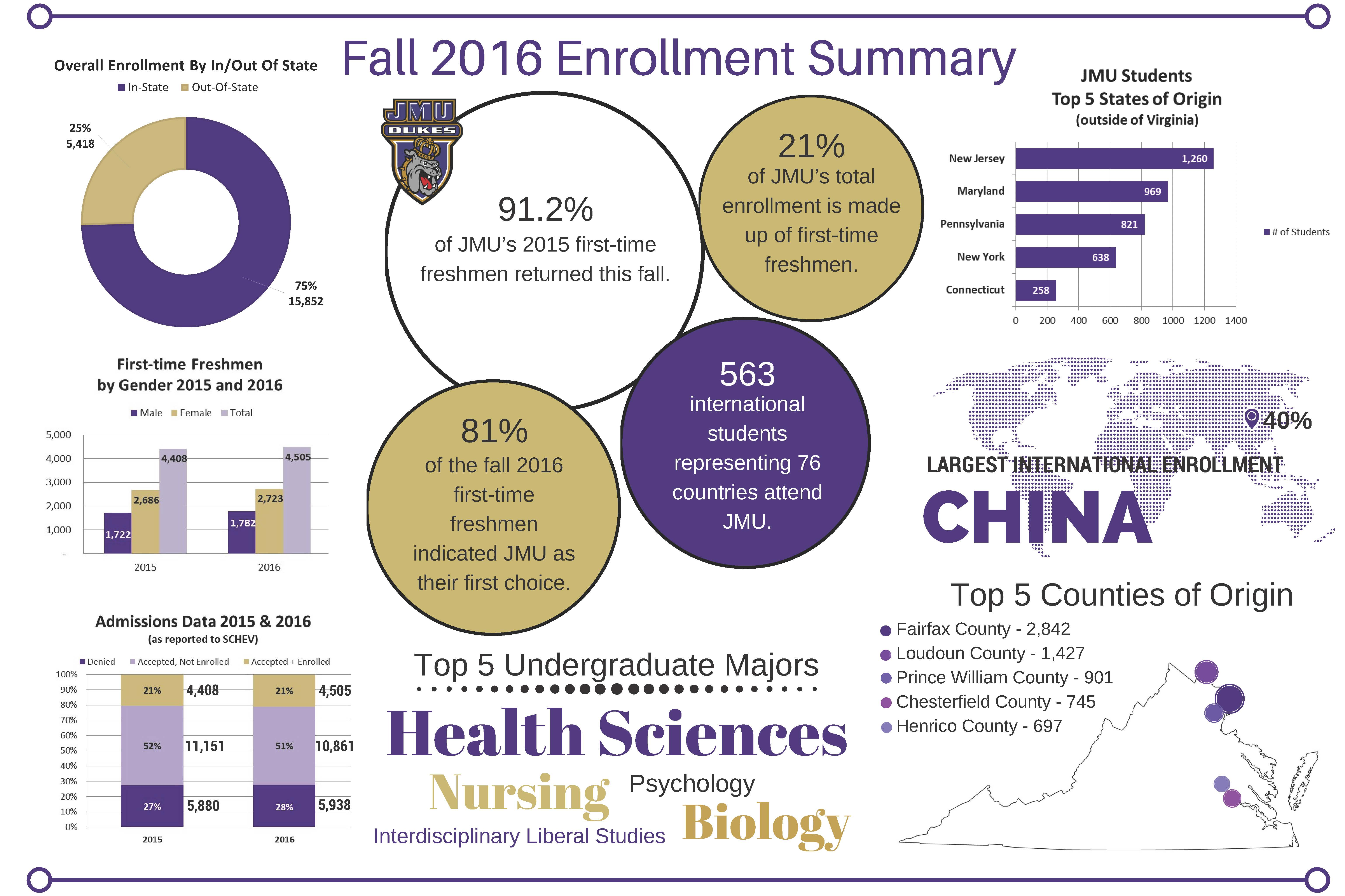 Fall 2016 Enrollment Infographic