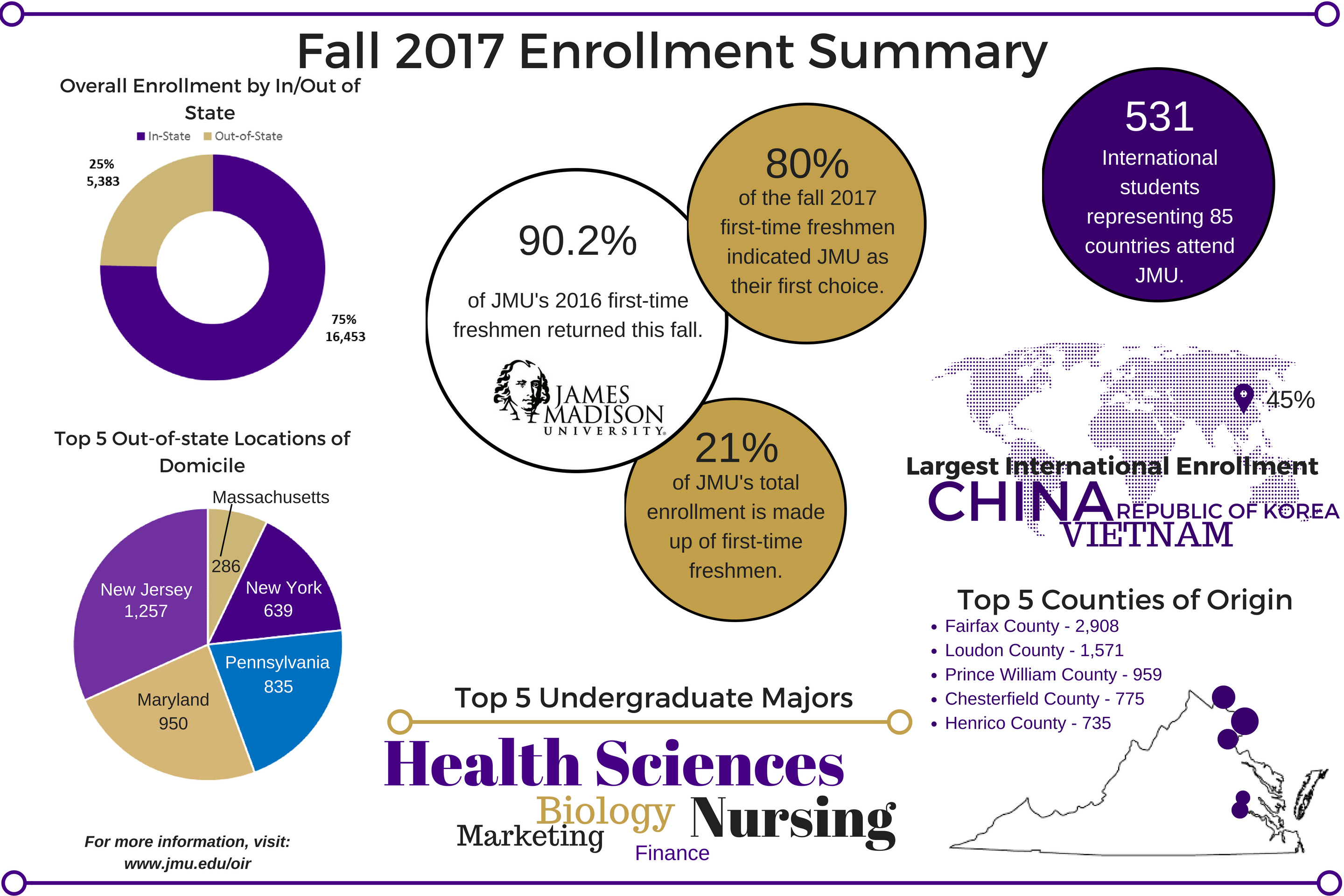 Fall 2017 Enrollment Infographic