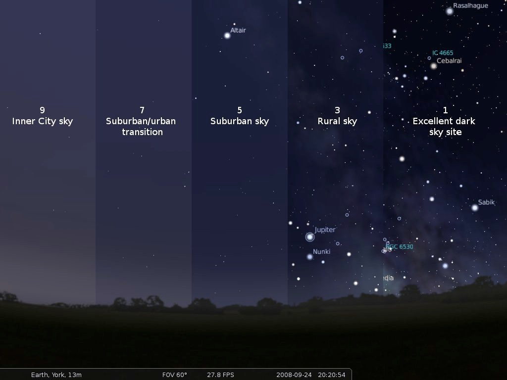 Bortle Scale versus quality of dark sky