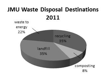 2011 JMU Waste Disposal Destinations