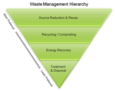 EPA Waste Management Hierarchy