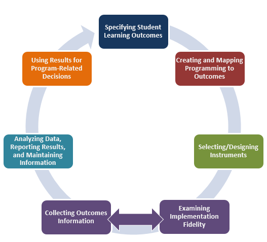 James Madison University Understand The Assessment Cycle