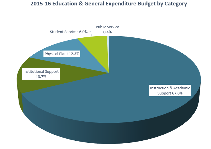 Pie graph showing 2016-2017 Education and General fund expenditures.
