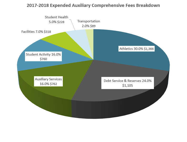 Pie graph showing the breakdown of the comprehensive fee for 2017-2018.