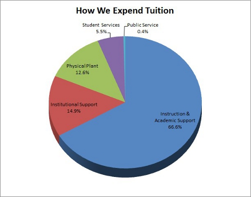 2013-2014 tuition expenditure pie chart.