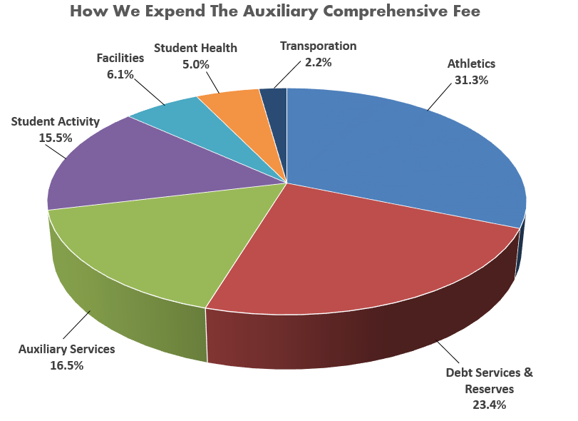 2014-2015 comprehensive fee pie chart.