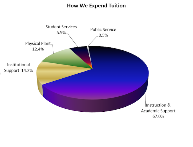 2014-2015 tuition expenditure pie chart.