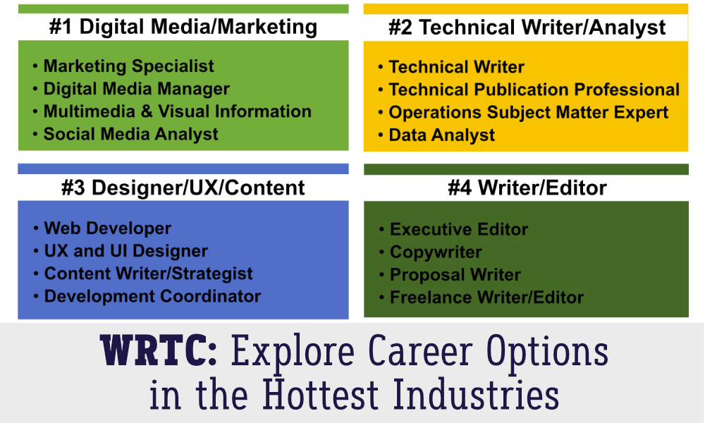 Explore career options in the hottest industries
