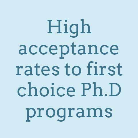 100 percent of MA graduates are accepted into their first choice PhD program