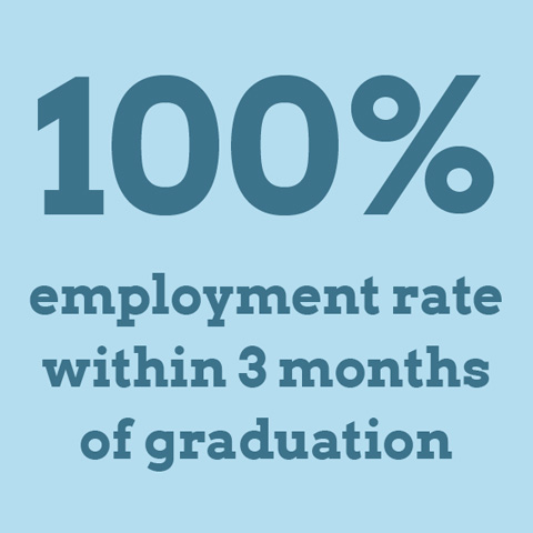 100% employment rate within 3 months of graduation