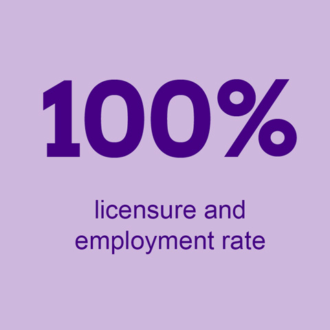100 percent licensure and employment rate