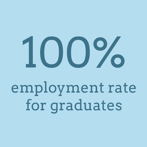 100% employment rate for graduates
