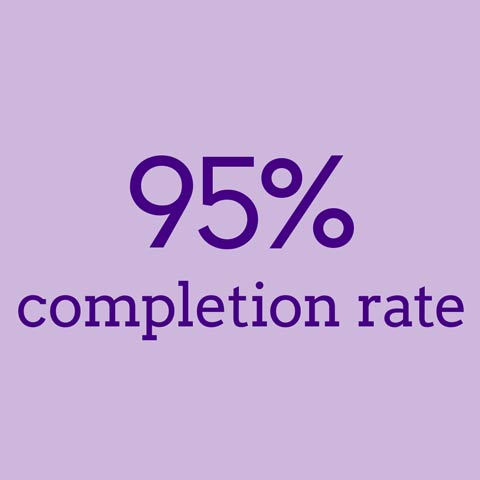 95% completion rate
