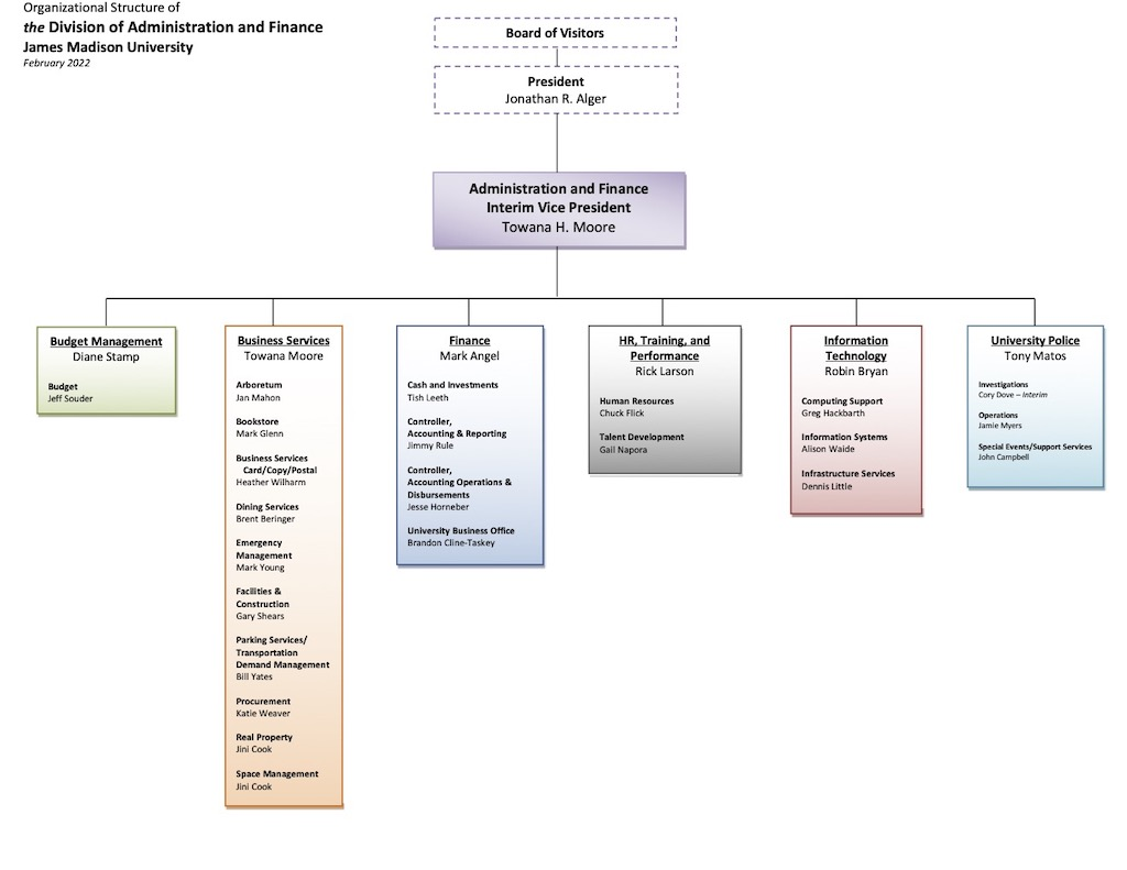 James Madison University  Organization Chart