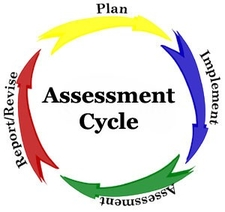 SA Assessment Cycle